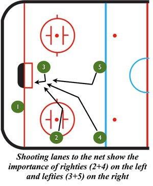 overload-shooting-lanes