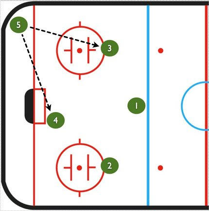 Umbrella Power Play Drill-Corner-1