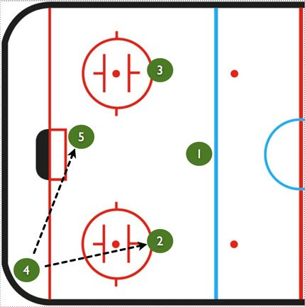 Umbrella Power Play Drill-Corner-2