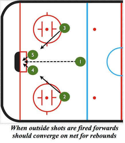 Umbrella Power Play Drill-Crash