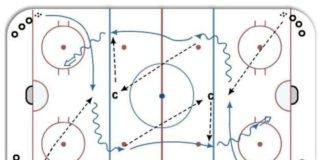 Cross Ice Passing Drill