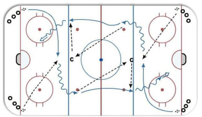 Cross Ice Passing Drill